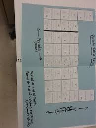 introduction to periodic table lab activity worksheet answer key periodic table basics worksheet answers worksheets for all