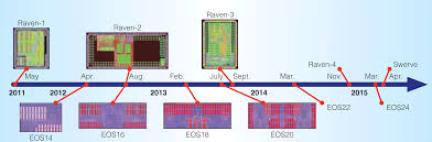 an agile approach to building risc v microprocessors