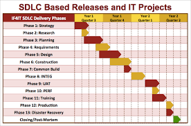 information technology it project framework
