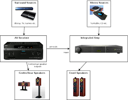improving stereo performance of a surround sound setup u2013 part 2