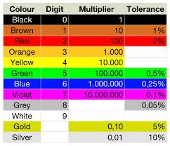 bmw m6 wiring color codes bmw wiring diagram and schematics