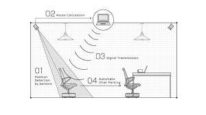 nissan canada human resources nissan motor presents the world u0027s first automated u0027intelligent