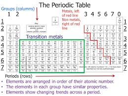 Show Me A Periodic Table As Chemistry Unit 1 Module 3 U2013the Periodic Table Ppt Download