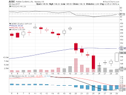 bbt black friday target citigroup has just reaffirmed 177 target price per share on adobe