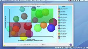 4 Quadrant Graphing Worksheets High Performance Interactive Bubble Charts Youtube