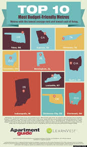which state has the lowest cost of living memphis cost of living choose901