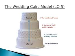 wedding cake model ch 1 criminal justice