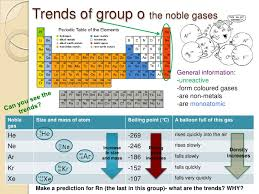 gases on the periodic table the periodic table and identification of ions