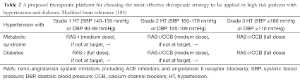 understanding and treating hypertension in diabetic populations