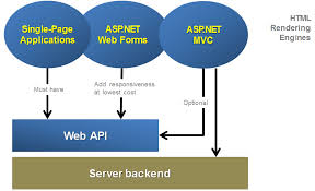 planning web solutions today web forms asp net mvc web api and