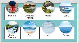 lesson plan ks3 geography water conservation teach secondary