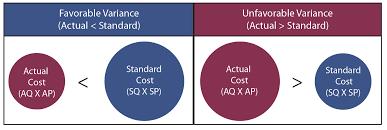 variance analysis principlesofaccounting com