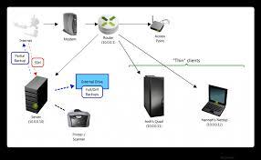 best home network design designing a home network diy home network closet home lan home