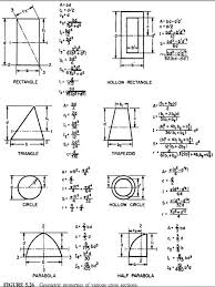 cross sectional moment of inertia bending moment diagrams of construction civil engineering
