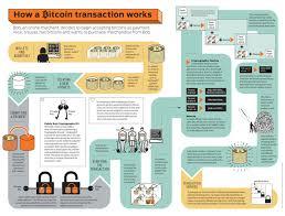 bitcoin info mecanics bitcoin info my virtual solution