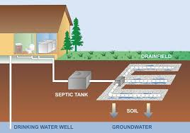 Septic Tank Size For 3 Bedroom House Septic Systems Snohomish County Wa Official Website