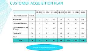 acquisition plan template eshopbuilders business plan sle