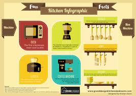 interactive kitchen design designer free 3d planner planning