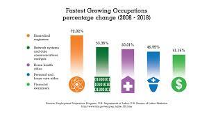 bureau of labor staistics bureau of labor statistics research fastest growing occupations