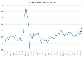 lexus financial fico the next subprime crisis is here 12 signs that the us auto