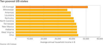 Cheapest States To Live In Usa Why Do So Many Americans Live In Mobile Homes Bbc News