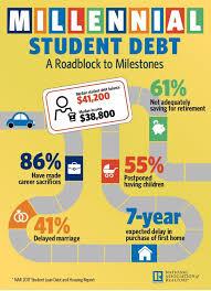 nar student debt jpg