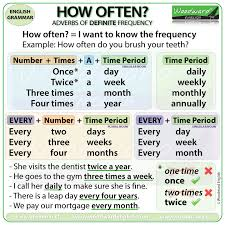 adverbs of frequency u2013 new charts and videos woodward english