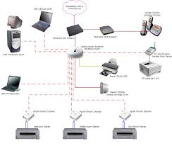 Home Network Design Best Practices Home Design Ideas