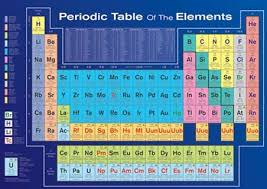 Online Periodic Table by Periodic Table Of The Elements Table Of Elements Poster Buy Online