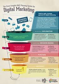 digital marketing strategy and planning word template smart insights