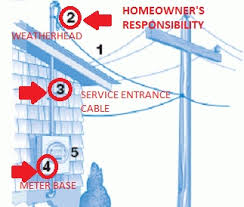 some electrical terms to be familiar with u2013 electrician u0027s