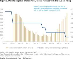 impact of negative interest rates in eurozone and japan deloitte