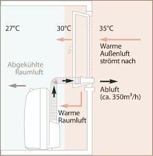 klimagerät für schlafzimmer klimagerät für schlafzimmer