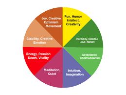 colour mood chart home design