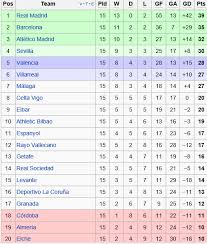 la liga table standings el clasico la liga table standings and results after messi