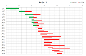 Sales Chart Excel Template 28 Simple Gantt Chart Template Excel Excel Gantt Chart