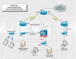 free ccna lab