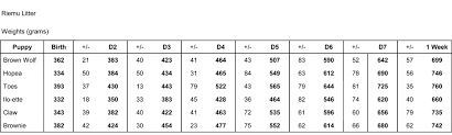 american eskimo dog growth chart infindigo finnish lapphunds february 2012