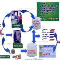 buat e ktp jakarta e ktp ktp elektronik indonesia
