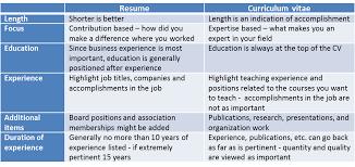 cv vs resume the differences cv resume difference cv vs resume yralaska