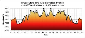 bryce map pdf bryce course map the grand circle trail race series