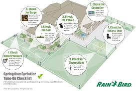 springtime sprinkler tune up checklist from rain bird inexpensive