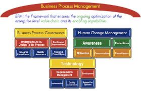 Business Process Reengineering Job Description Process Roles U2014 Who Are The Process Owners Commentary