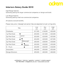 Average Salary For An Interior Designer Home Commercial Interior Design Salary Marvelous Most Desirable