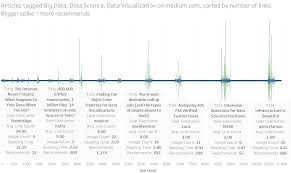 top 150 medium articles related with big data data science and