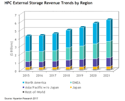 hyperion storage to lead hpc growth in 2016 2021