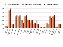 abim announces new blueprint and score report