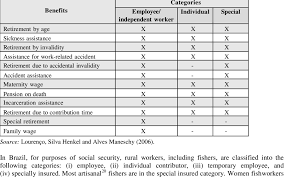 social security time table table 8 social security benefits according to categories of rural