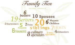 olive garden family family tree at bakersfield olive garden running out of branches