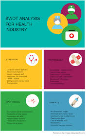 health care industry swot analysis block diagram creately